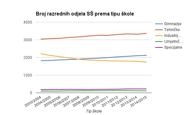 br_odjela_ss_tip