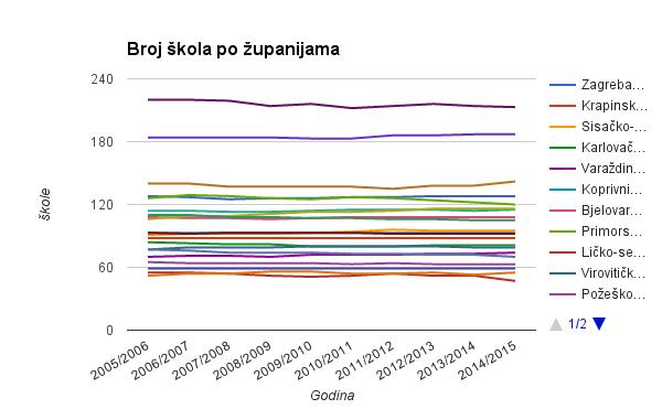 br_skola_os_zupanije