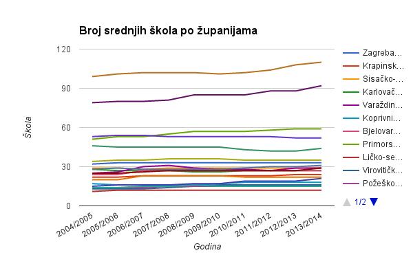 br_skola_ss_zupanije