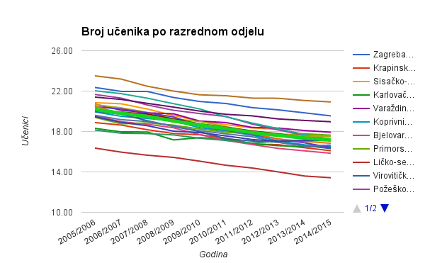 br_ucenika_po_odjelu_zup