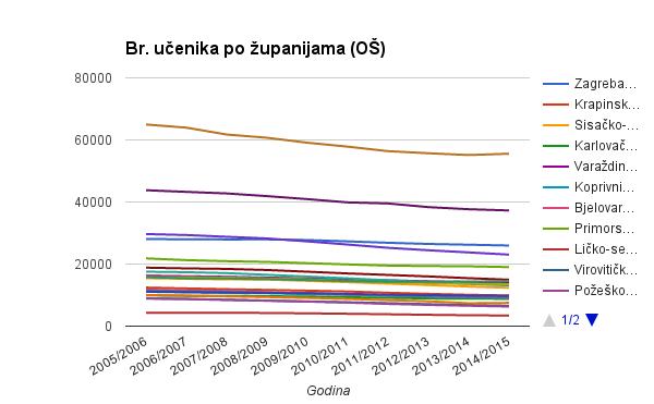 bru_ucenika_os_zupanije