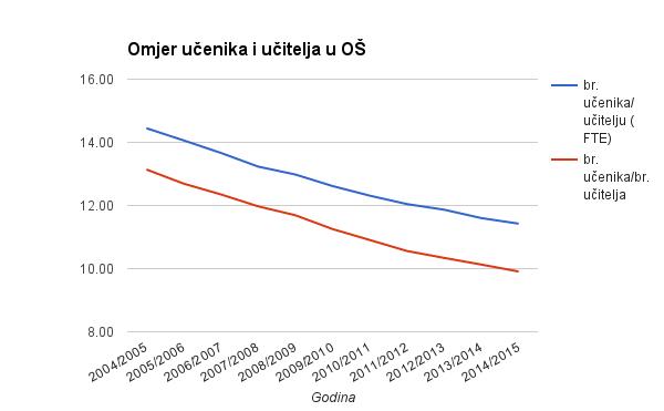 omjer_ucenici_ucitelji_os